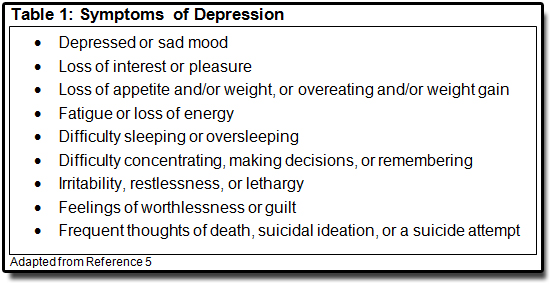 essay defines depression symptoms depression causes depres Symptoms must last at least two weeks for a diagnosis of depression also, medical conditions (eg, thyroid problems, a brain tumor or vitamin deficiency) can mimic symptoms of depression so it is important to rule out general medical causes depression affects an estimated one in 15 adults (67%) in any given year.